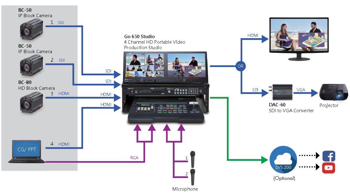 Datavideo Advanced Podcast Solution