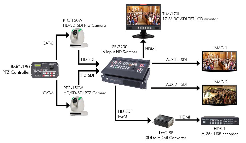 Datavideo IMAG Worship Production Solution