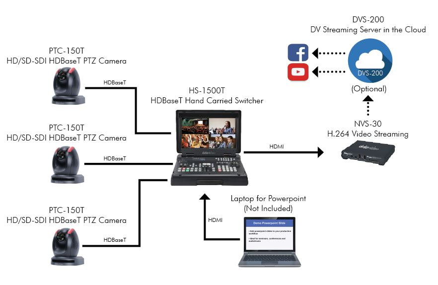Datavideo Seminar Solution