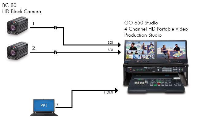 Datavideo Standard Corporate Training Solution