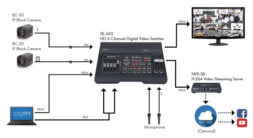 Datavideo Standard Podcast Solution