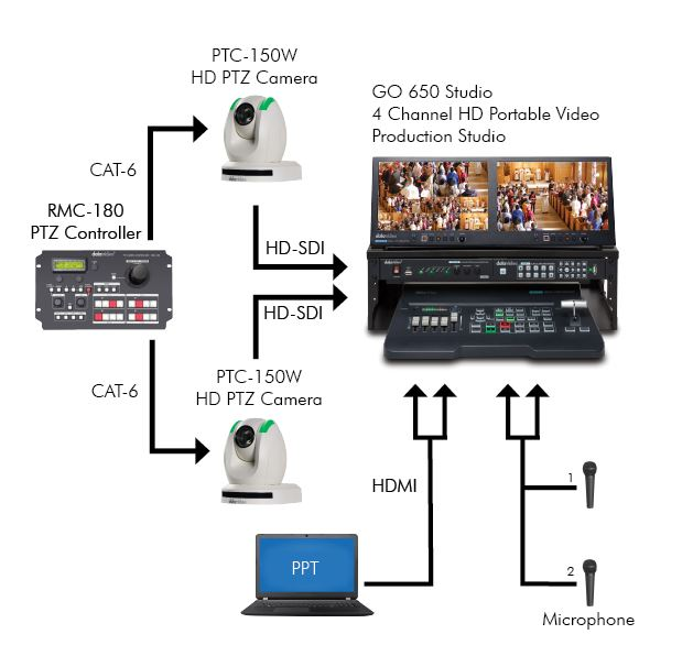 Datavideo Standard Worship Production Solution