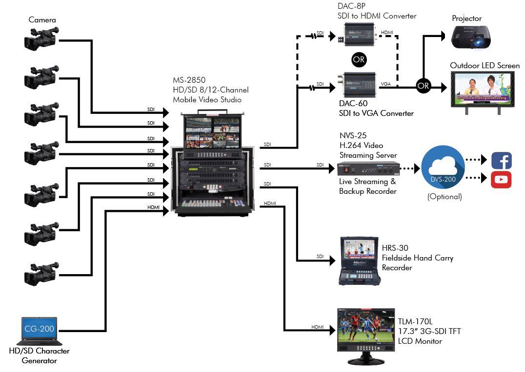 Datavideo Studio Broadcast Production Solution