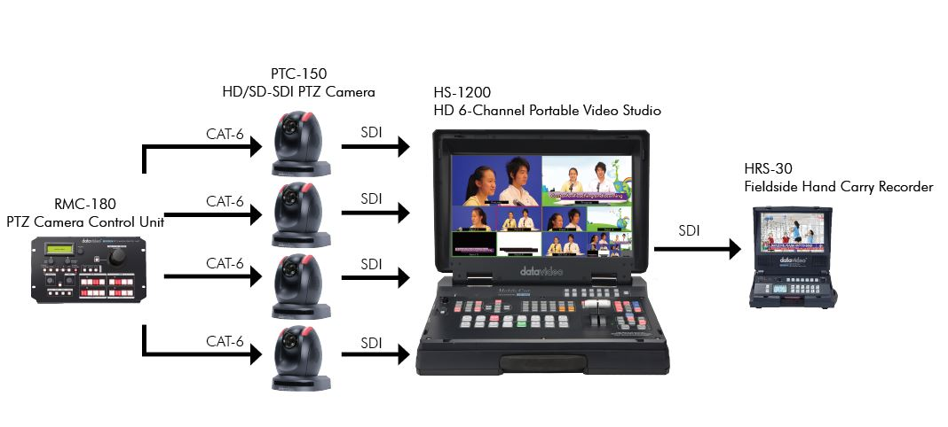 Datavideo Training Recording Solution