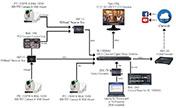 Datavideo Advanced HDBaseT Worship Production