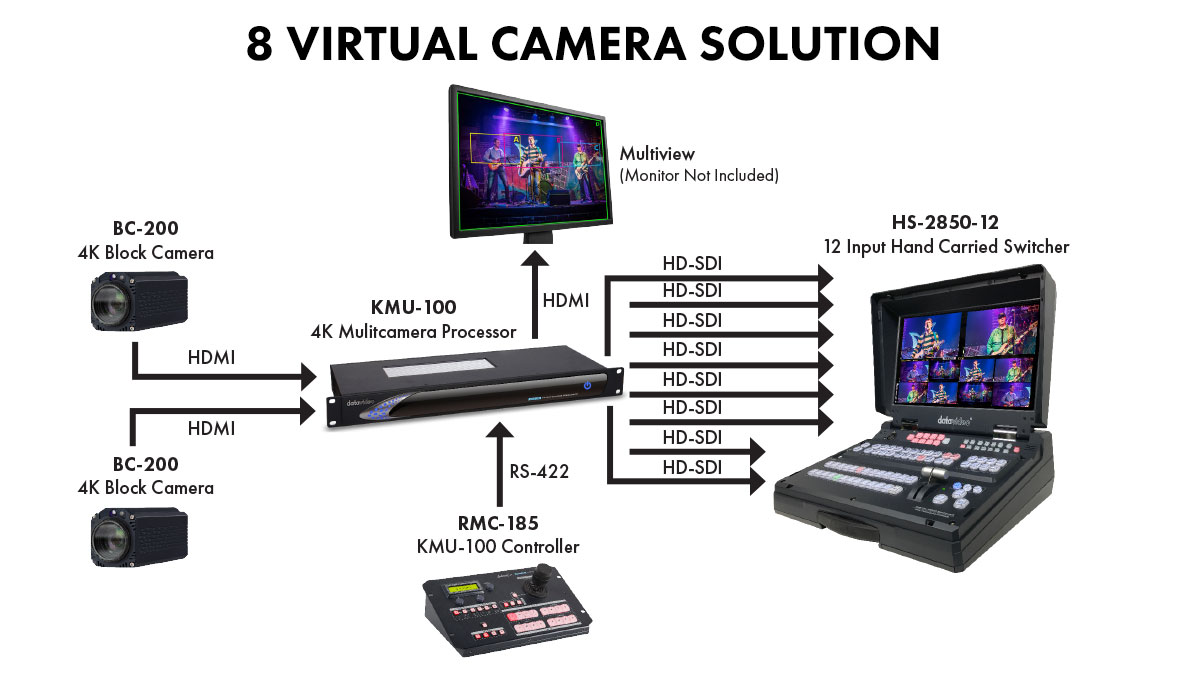 Datavideo 2 Camera KMU GoKit
