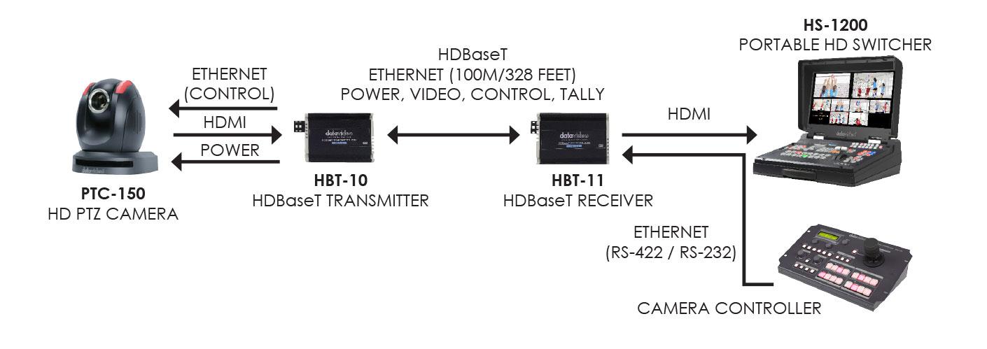 Datavideo HBT Kit