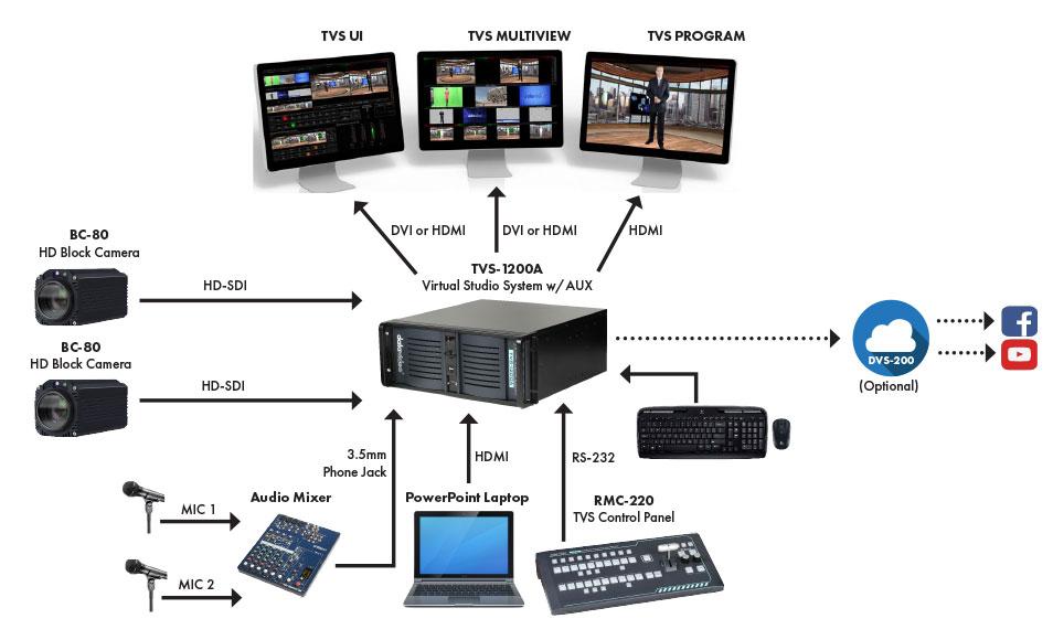 Datavideo Virtual Presentation Solution