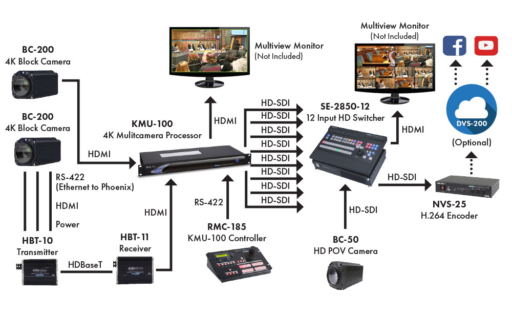 Datavideo City Council Solution