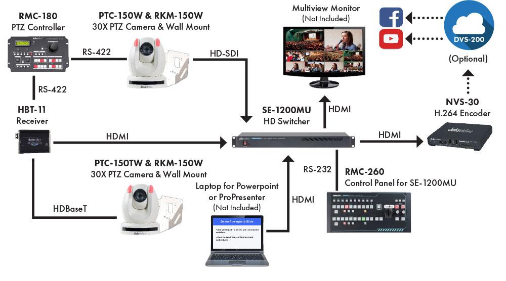 Datavideo Medium Worship Production Solution