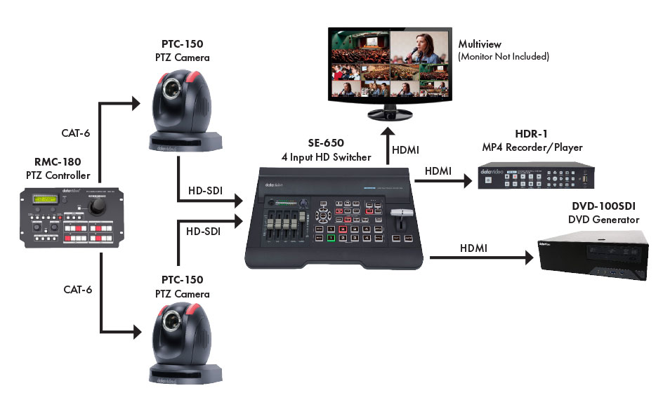 Datavideo Small Worship Production Solution