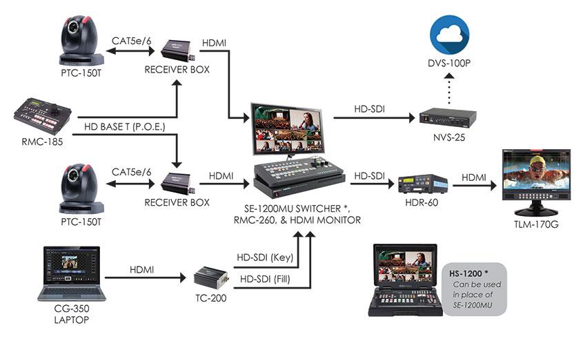 Datavideo Live Event Production Bundle