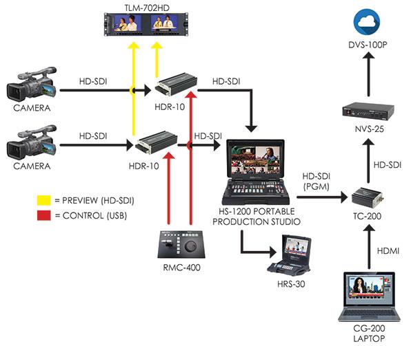 Datavideo School Sports Production Bundle