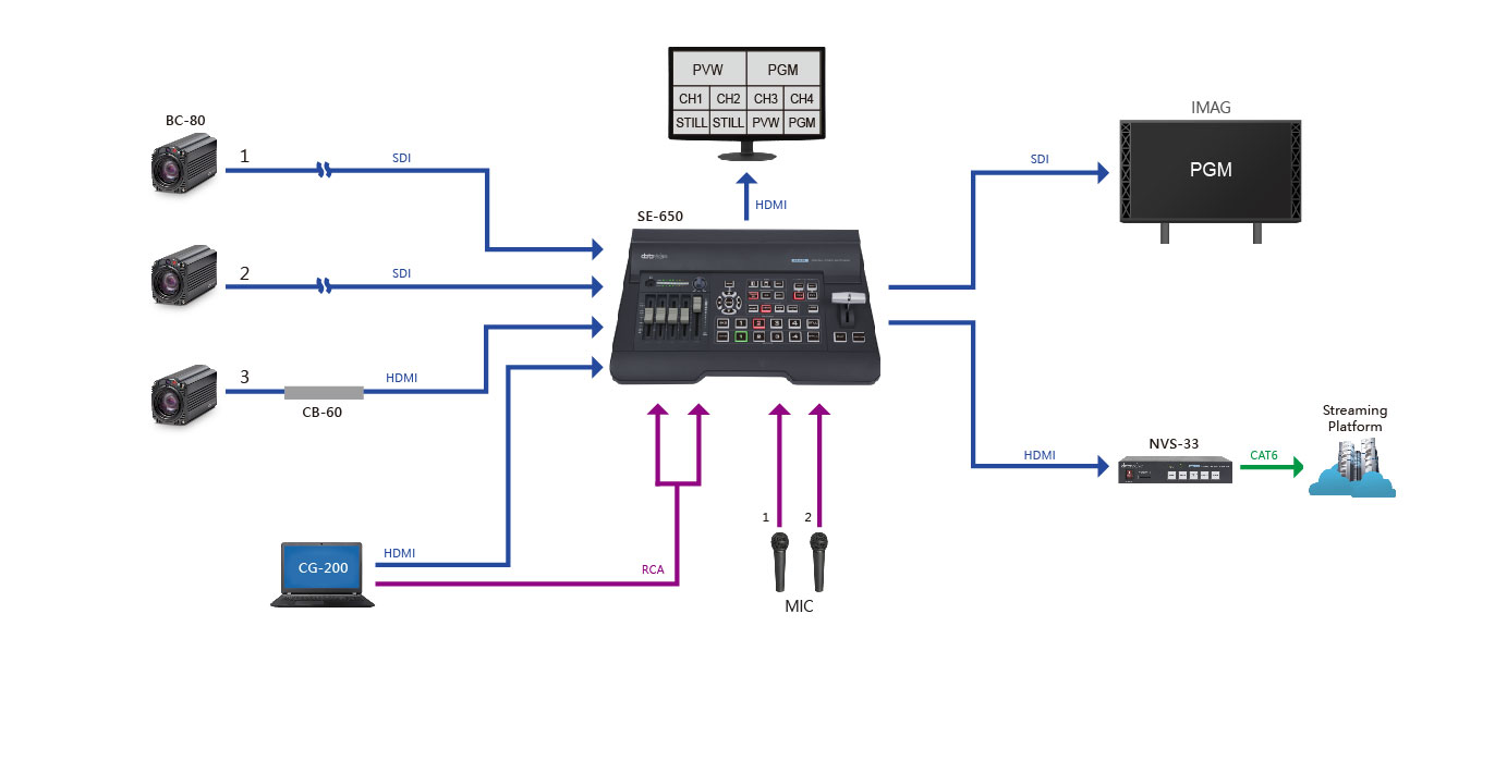 Small Broadcast Quality Solution
