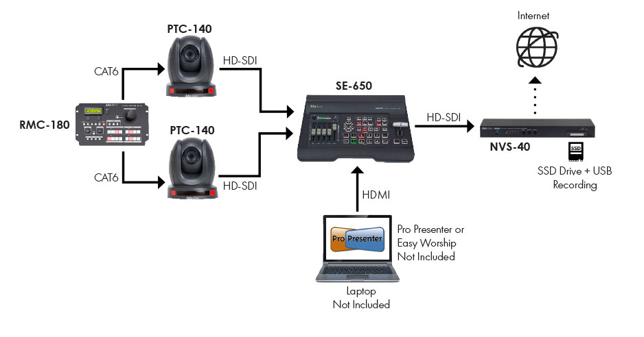 2-Camera Multi-Platform Worship Solution (SE-650)