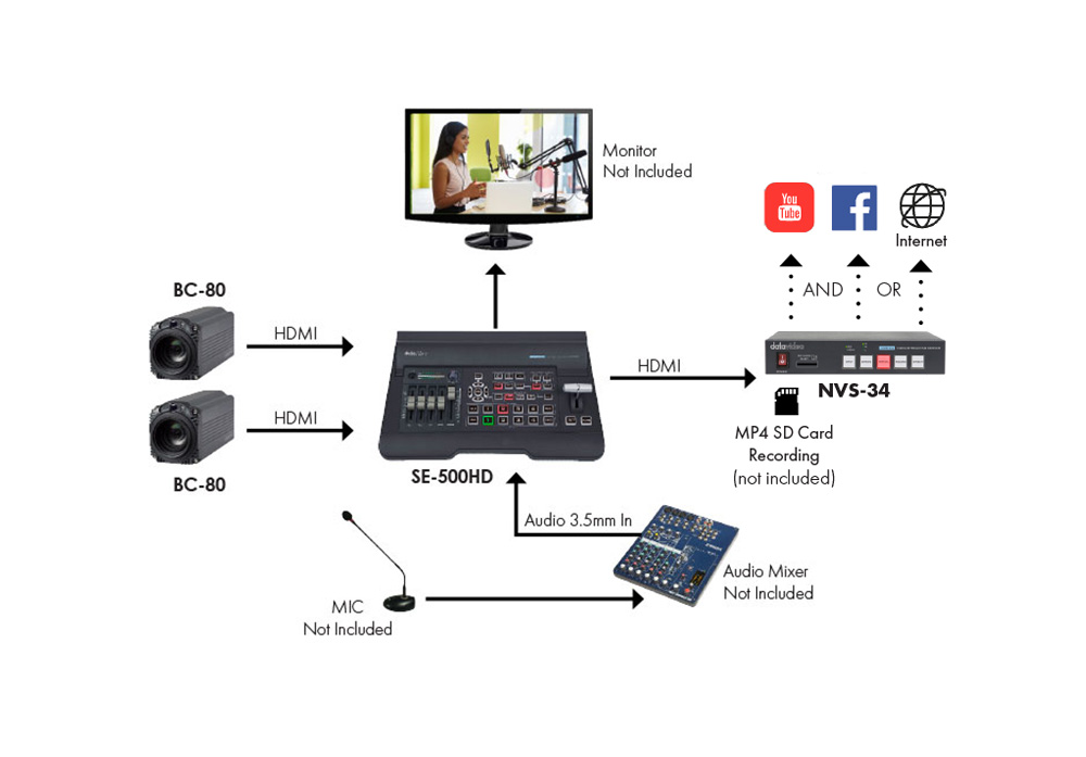 2-Camera Podcast Solution (SE-500HD)
