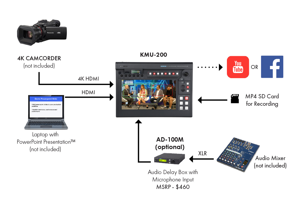 Panel Discussion Solution (KMU-200)