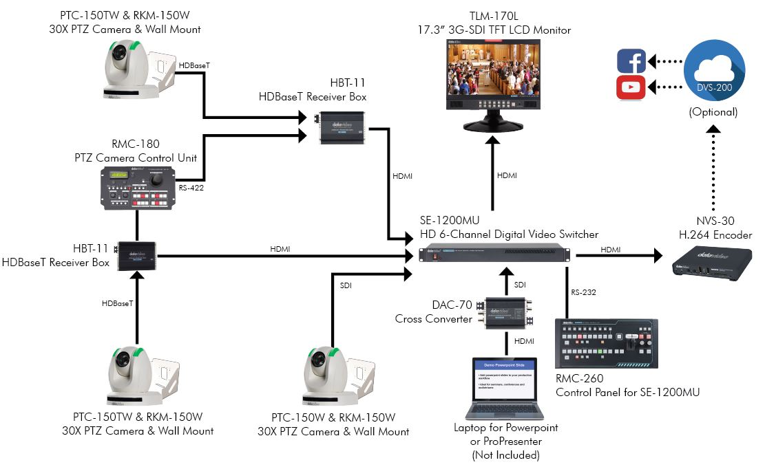 Datavideo Advanced HDBaseT Worship Production