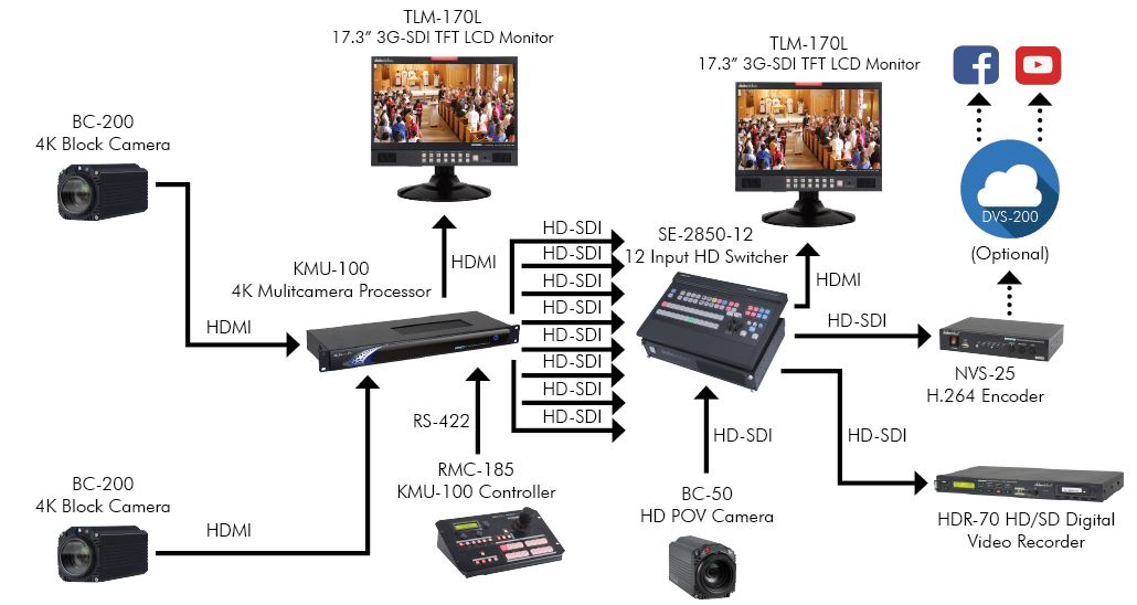 Datavideo Large Worship Production Solution