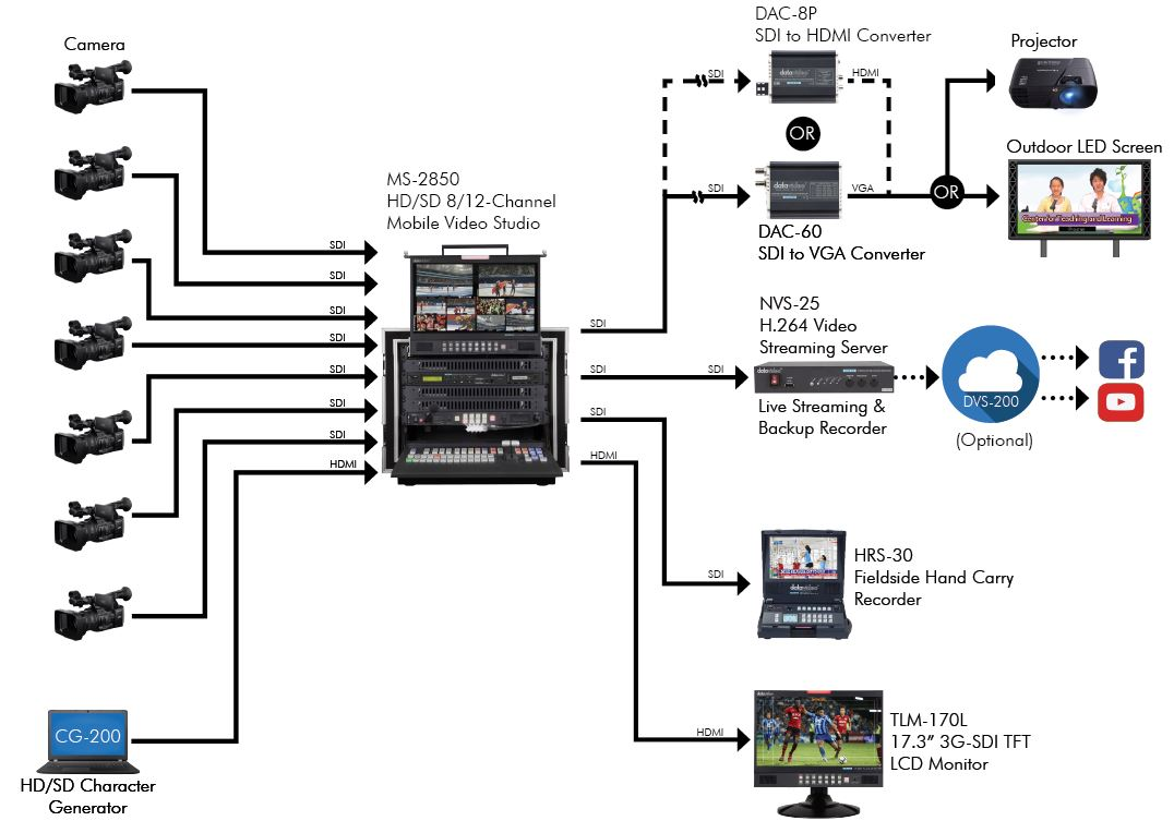 Datavideo Studio Broadcast Production Solution