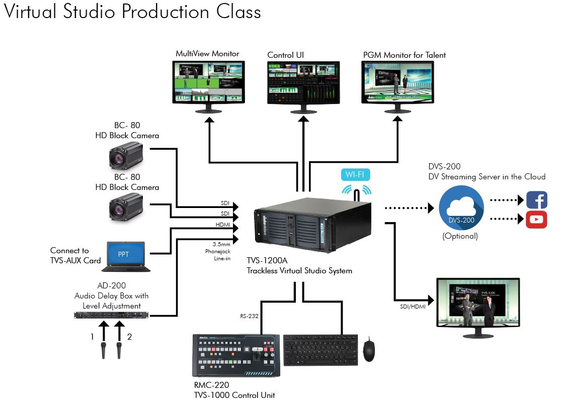 Virtual Studio Production Class