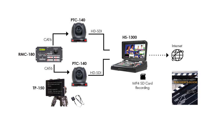 Video Production Class Solution (HS-1300)