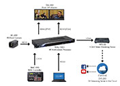 Datavideo Conference Solution