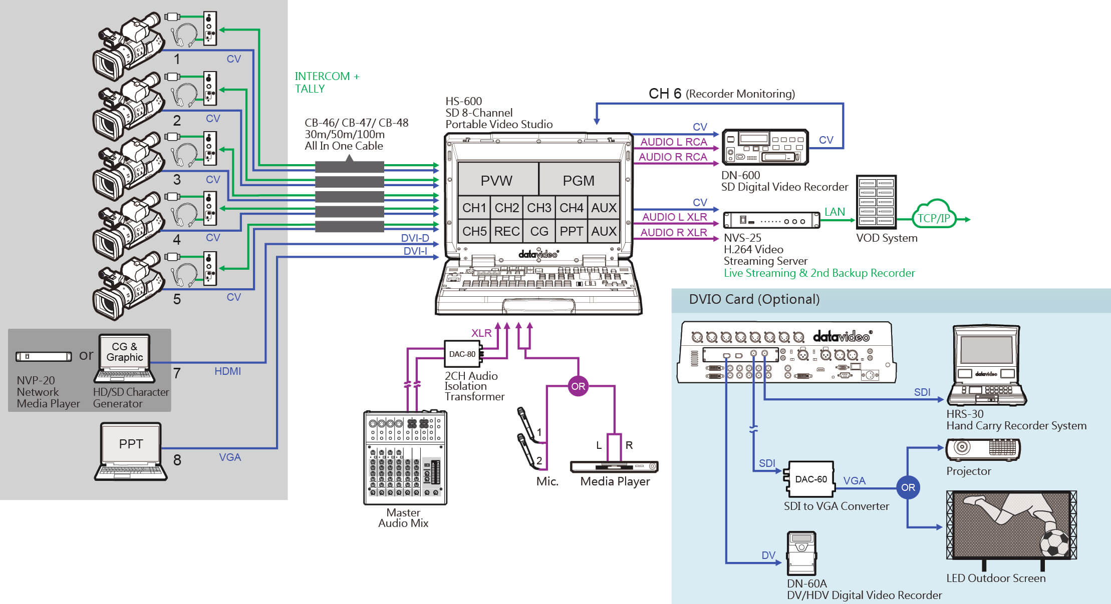 Hs 600 Datavideo Technologies Co Genlock Wiring Diagram House Show At Video Plus