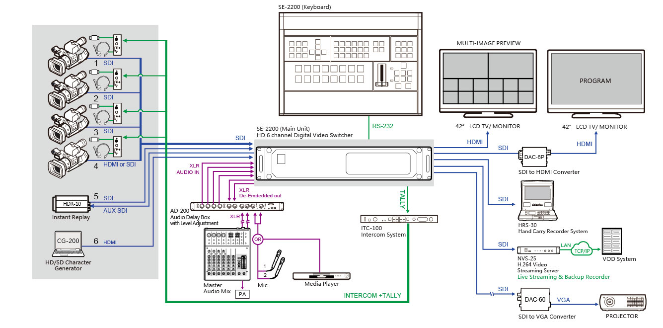 Se 2200 Datavideo Technologies Co Vnvs Rear Power Window Switchesdiagram2jpg Datavideos New Vision Mixers Deliver Live Titling